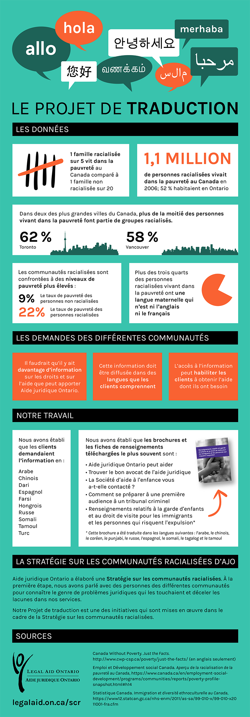 Click on the image for a PDF version of the infographic